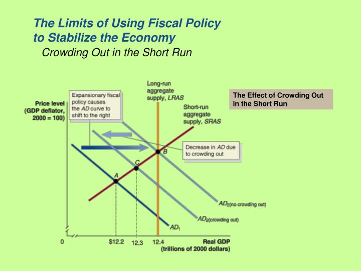 The Limits of Using Fiscal Policy