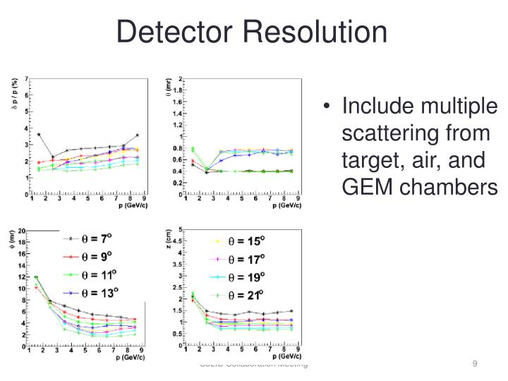 Detector Resolution