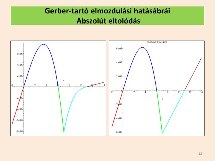 Gerber-tartó elmozdulási hatásábrái