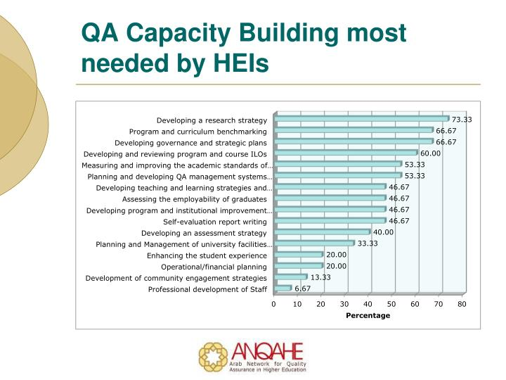 QA Capacity Building most needed by HEIs