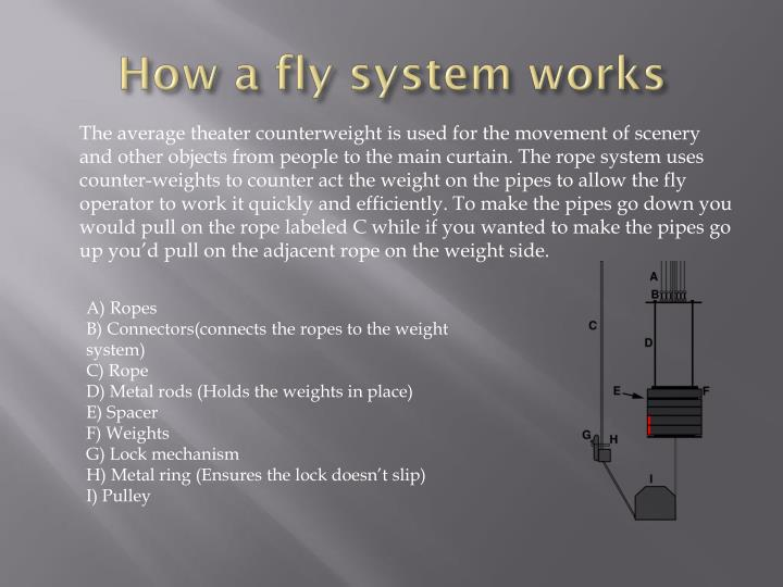 How a fly system works