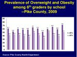 prevalence of overweight and obesity among 6 th graders by school pike county 2009