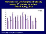 prevalence of overweight and obesity among 6 th graders by school pike county 2010