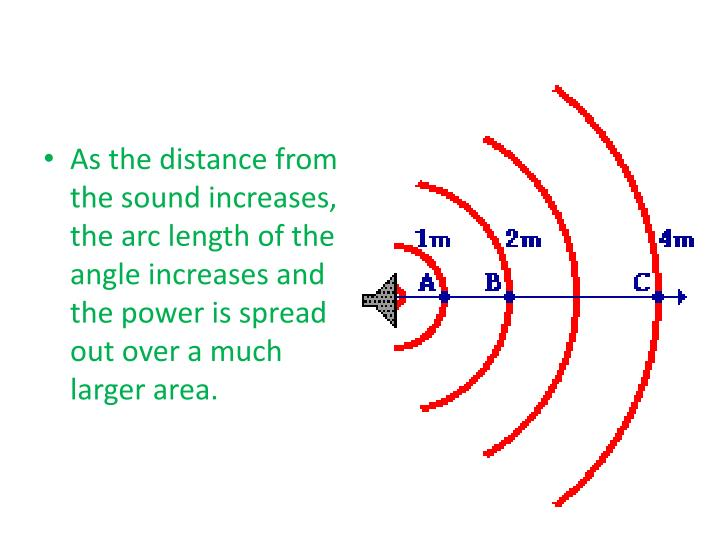 As the distance from the sound increases, the arc length of the angle increases and the power is spread out over a much larger area.