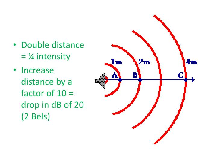 Double distance = ¼ intensity