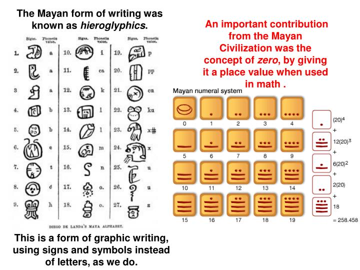 The Mayan form of writing was known as