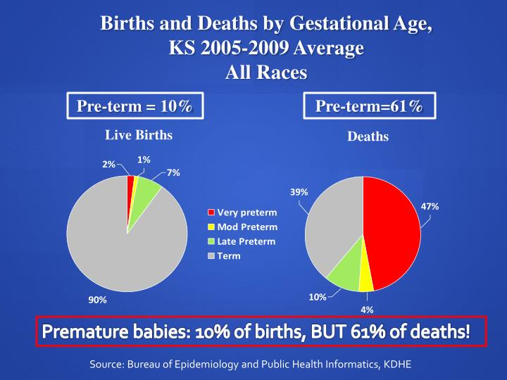 Births and Deaths by Gestational Age,