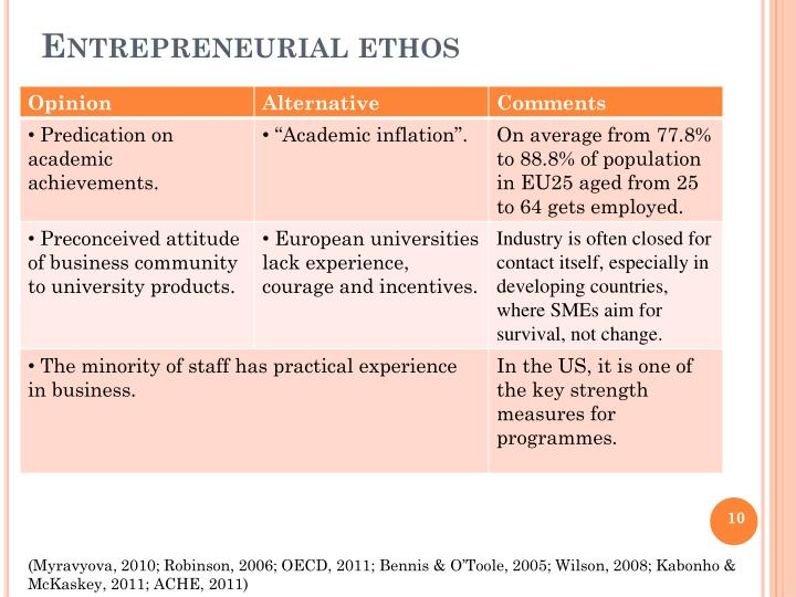 Entrepreneurial ethos