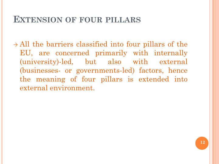 Extension of four pillars