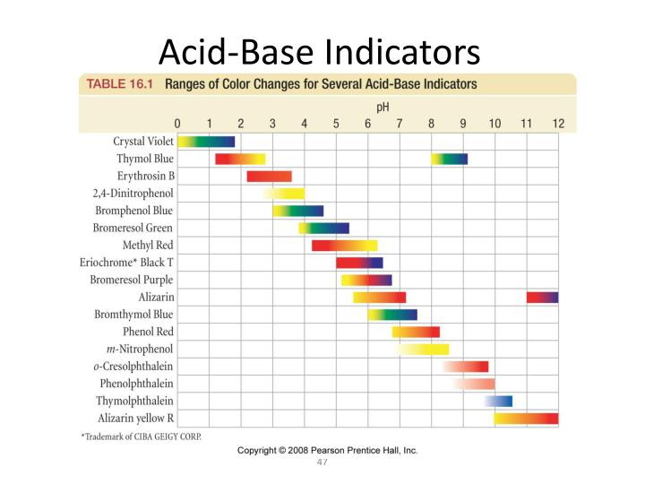 Acid-Base Indicators