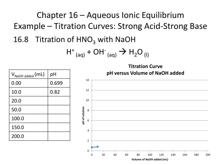 Chapter 16 – Aqueous Ionic Equilibrium