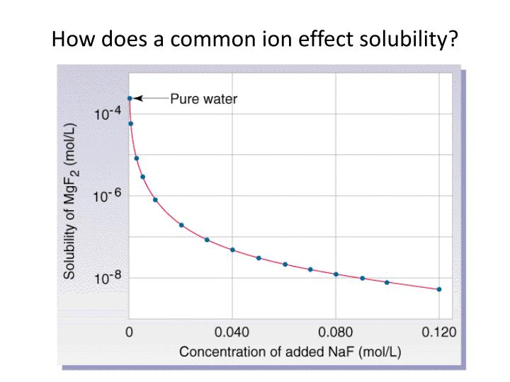 How does a common ion effect solubility?