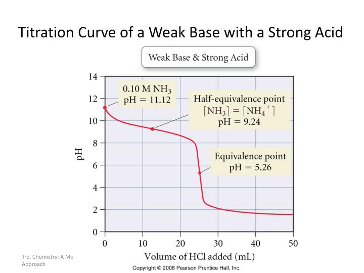 Titration Curve of a Weak Base with a Strong Acid