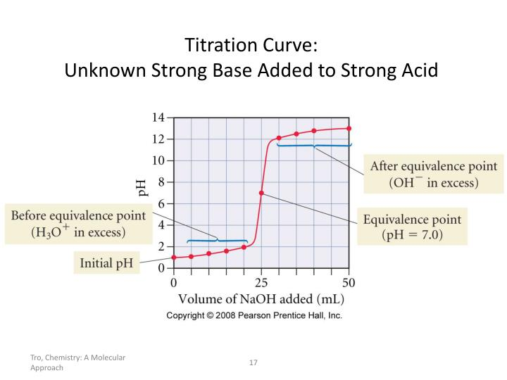 Titration Curve: