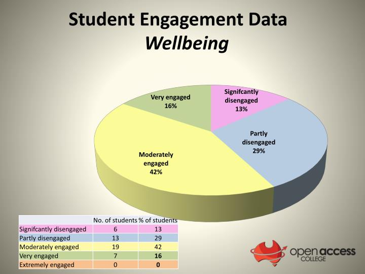 Student Engagement Data