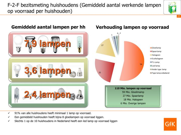 91% van alle huishoudens heeft minimaal 1 lamp op voorraad.