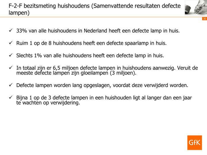 33% van alle huishoudens in Nederland heeft een defecte lamp in huis.