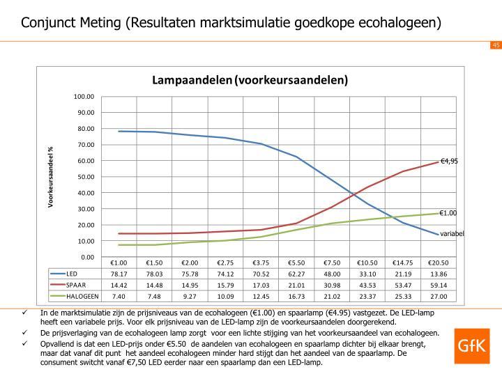 Conjunct Meting (Resultaten marktsimulatie goedkope