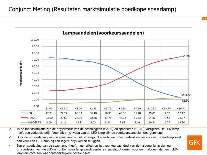 Conjunct Meting (Resultaten marktsimulatie goedkope spaarlamp)