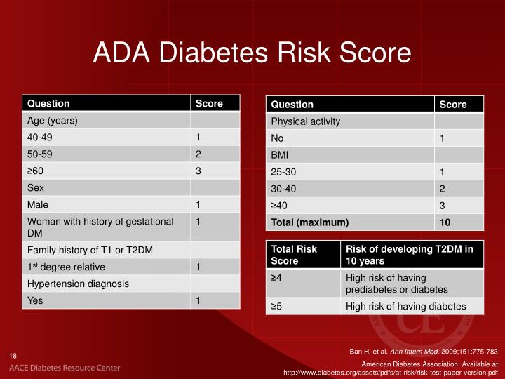 ADA Diabetes Risk Score
