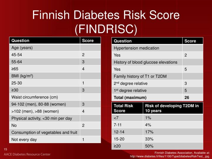 Finnish Diabetes Risk Score (FINDRISC)