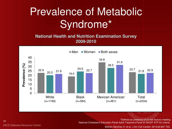 Prevalence of Metabolic Syndrome*