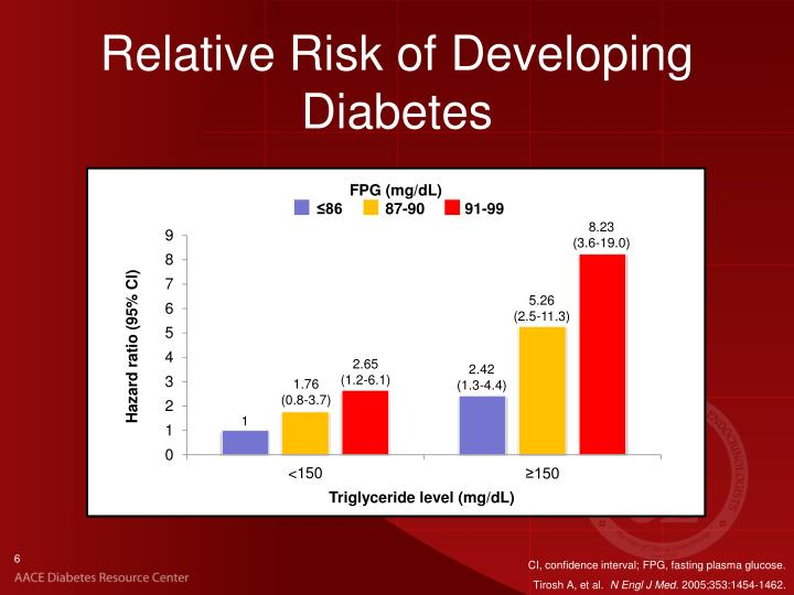 Relative Risk of Developing Diabetes