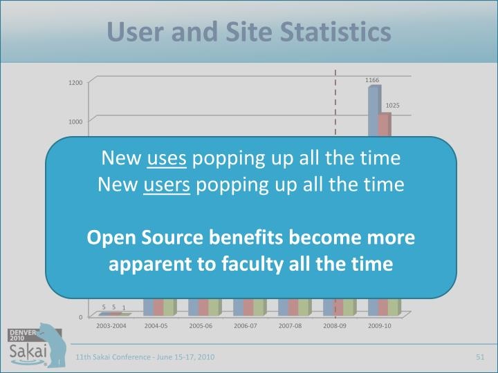 User and Site Statistics