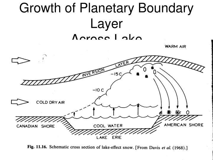 Growth of Planetary Boundary Layer