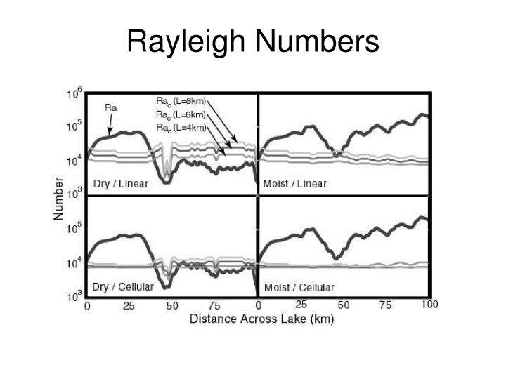 Rayleigh Numbers