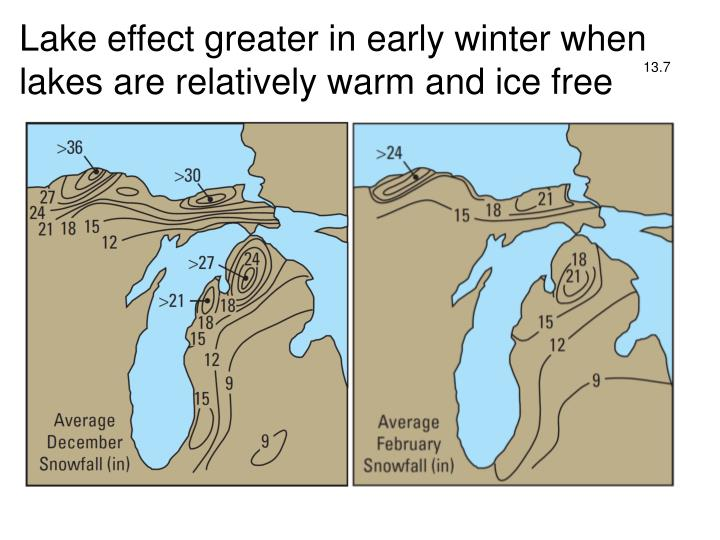 Lake effect greater in early winter when lakes are relatively warm and ice free