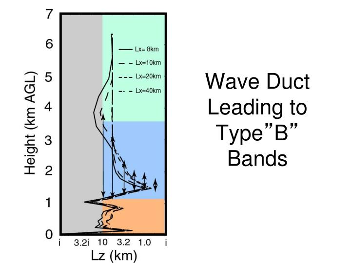Wave Duct Leading to Type