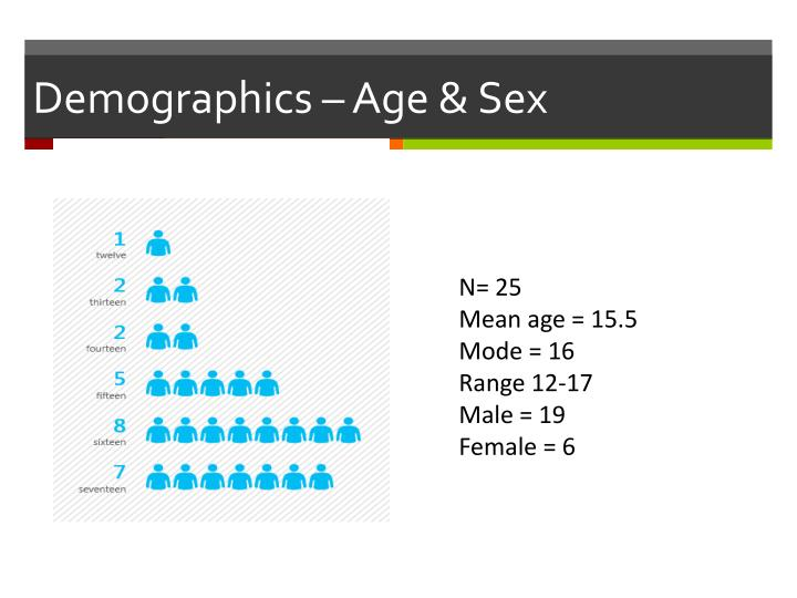 Demographics – Age & Sex