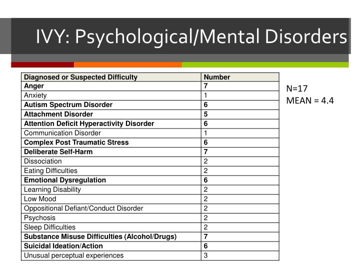 IVY: Psychological/Mental Disorders