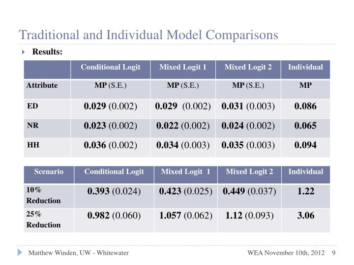Traditional and Individual Model Comparisons