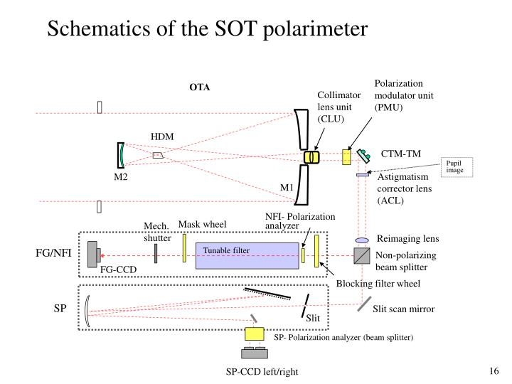 Schematics of the SOT polarimeter