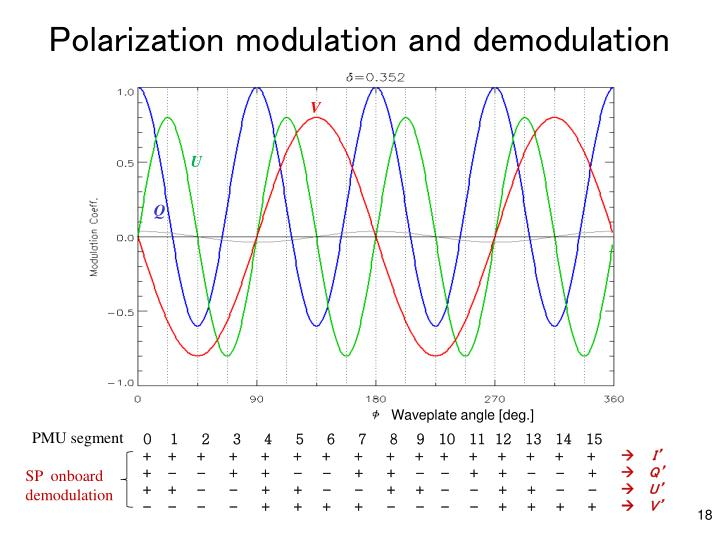 Polarization modulation and demodulation