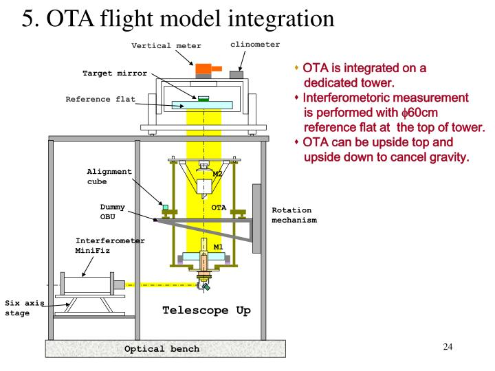 5. OTA flight model integration