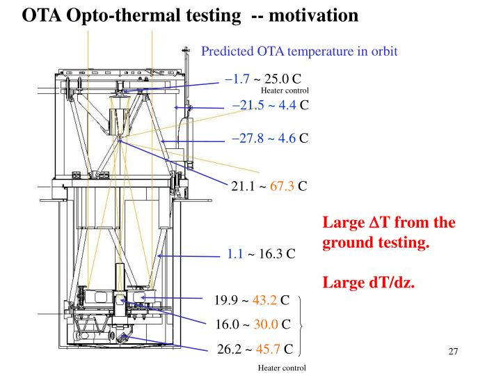 OTA Opto-thermal testing  -- motivation