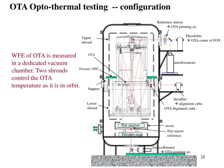 OTA Opto-thermal testing  -- configuration