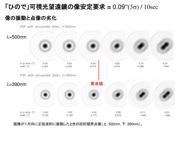 「ひので」可視光望遠鏡の像安定要求