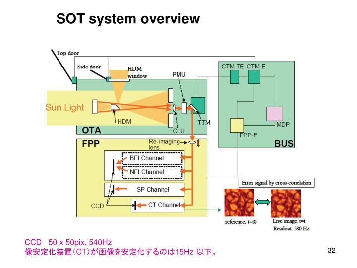 SOT system overview