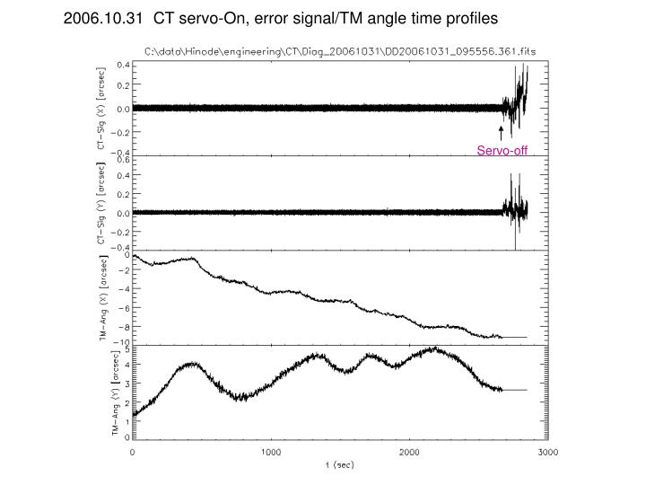 2006.10.31  CT servo-On, error signal/TM angle time profiles