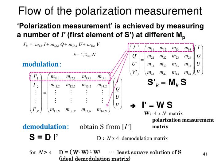 Flow of the polarization measurement