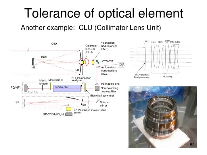Tolerance of optical element