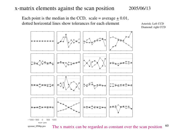 x-matrix elements against the scan position
