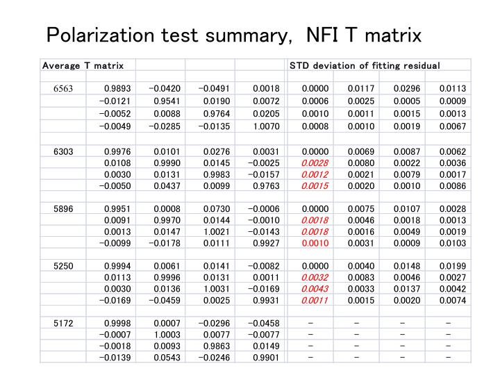 Polarization test summary,  NFI T matrix