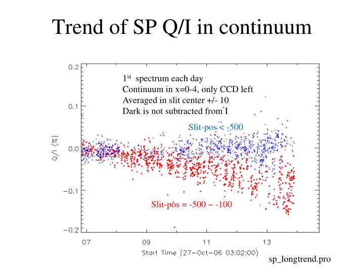 Trend of SP Q/I in continuum
