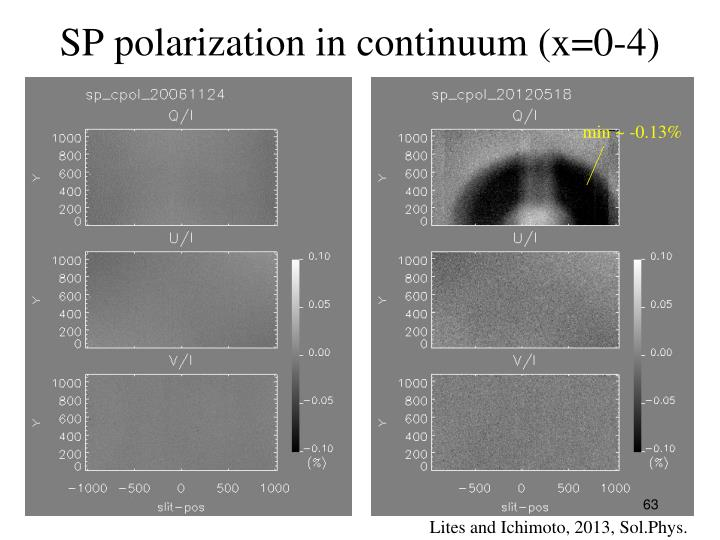 SP polarization in continuum (x=0-4)