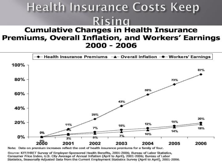 Health Insurance Costs Keep Rising